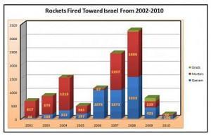 Nombre de tirs lancés sur le territoire israélien de 2002 à 2010