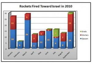 Nombre de tirs lancés sur le territoire israélien en 2010
