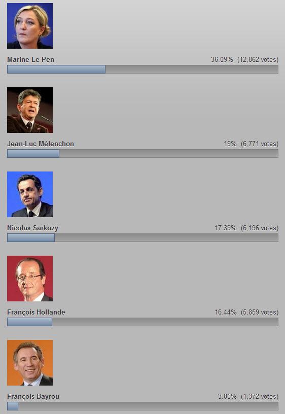 Elections Présidentielles sondage au 20 avril 2012