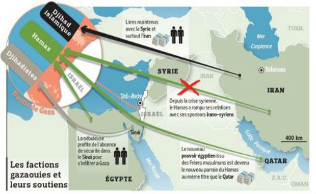 les factions islamistes A Gaza