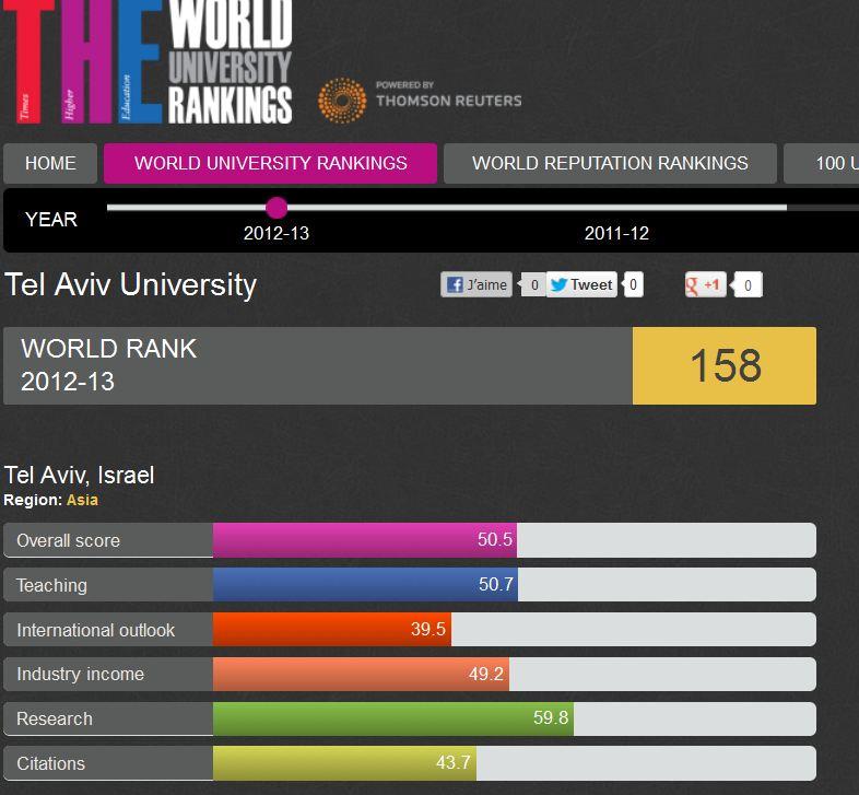 ranking university tel aviv e