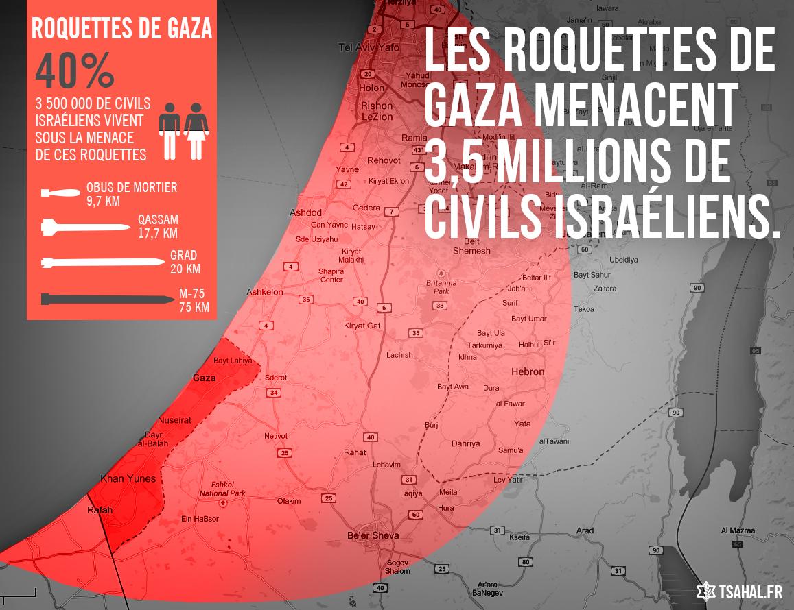 les roquettes de Gaza menacent 3,5 millions de civils israéliens