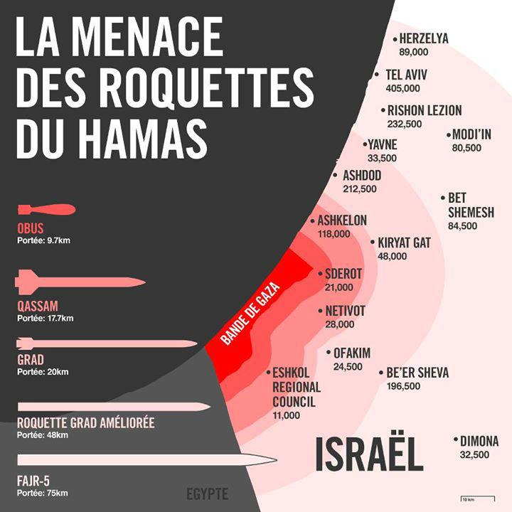 menace des roquettes du Hamas