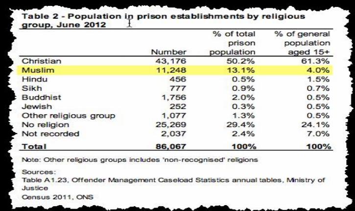 Sur-représentation des Musulmans dans les prisons européennes, mythe ou réalité?